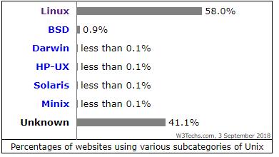 Websites using Unix