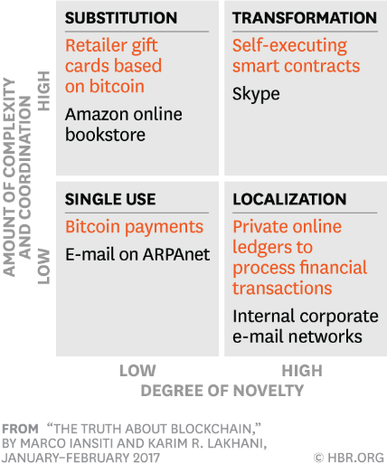 Four stages of Blockchain adoption in the Enterprise